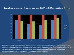 График итоговой аттестации 2013 – 2014 учебный год. Вывод: из графиков итогов
