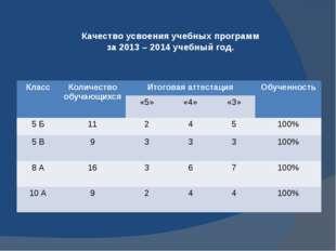 Качество усвоения учебных программ за 2013 – 2014 учебный год. Класс Количест
