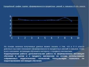 Усреднённый график оценки сформированности предметных умений и навыков в 9 «А