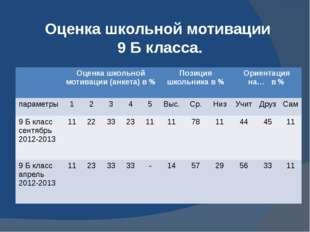 Оценка школьной мотивации 9 Б класса. Оценка школьной мотивации (анкета) в %
