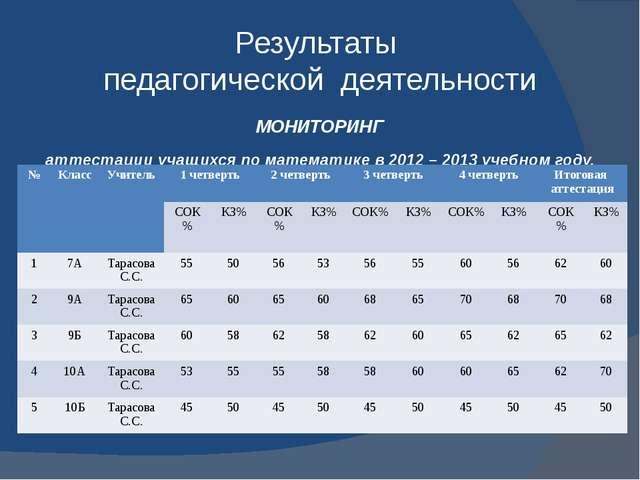 Результаты педагогической деятельности МОНИТОРИНГ аттестации учащихся по мате...