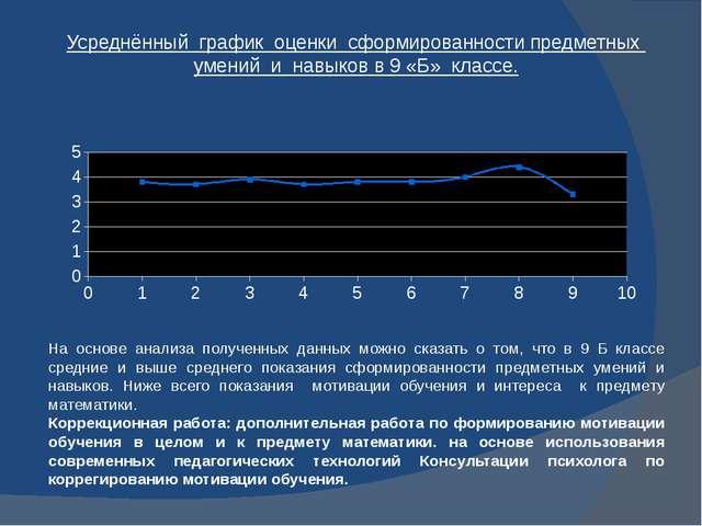 Усреднённый график оценки сформированности предметных умений и навыков в 9 «Б...
