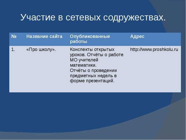 Участие в сетевых содружествах. № Название сайта Опубликованные работы Адрес...