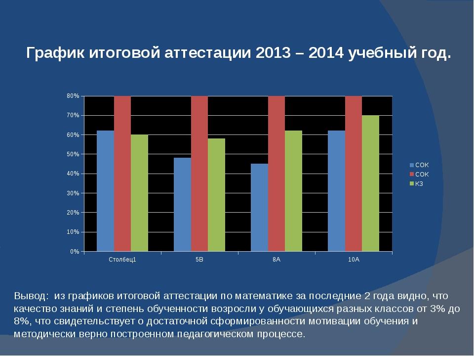 График итоговой аттестации 2013 – 2014 учебный год. Вывод: из графиков итогов...
