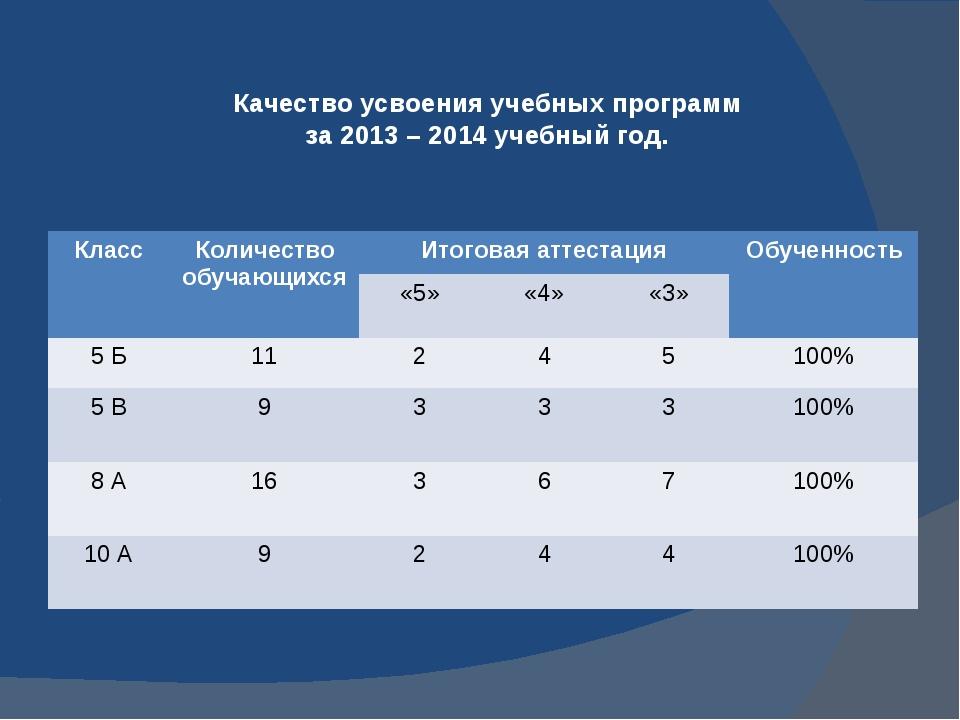 Качество усвоения учебных программ за 2013 – 2014 учебный год. Класс Количест...