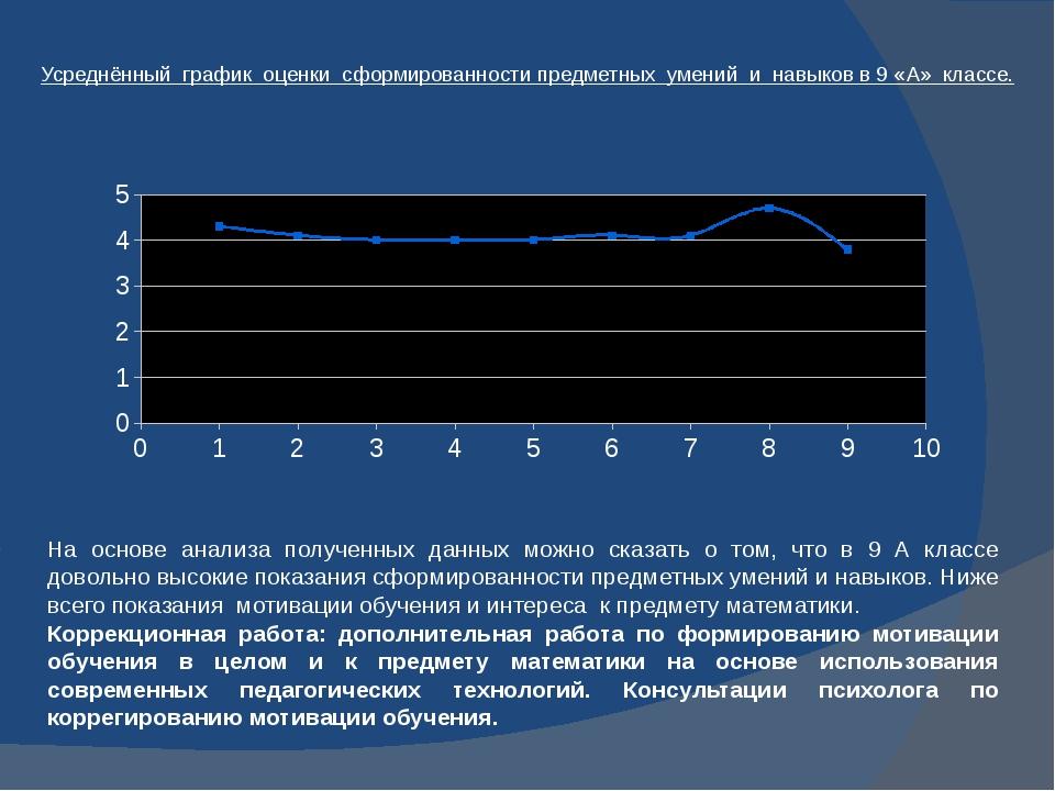 Усреднённый график оценки сформированности предметных умений и навыков в 9 «А...