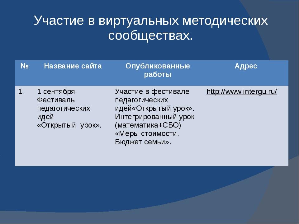 Участие в виртуальных методических сообществах. № Название сайта Опубликованн...