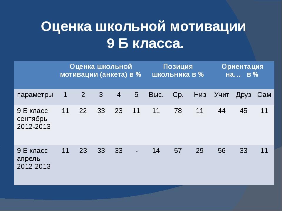 Оценка школьной мотивации 9 Б класса. Оценка школьной мотивации (анкета) в %...