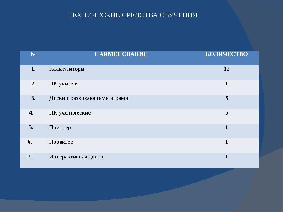 ТЕХНИЧЕСКИЕ СРЕДСТВА ОБУЧЕНИЯ № НАИМЕНОВАНИЕ КОЛИЧЕСТВО 1. Калькуляторы 12 2...