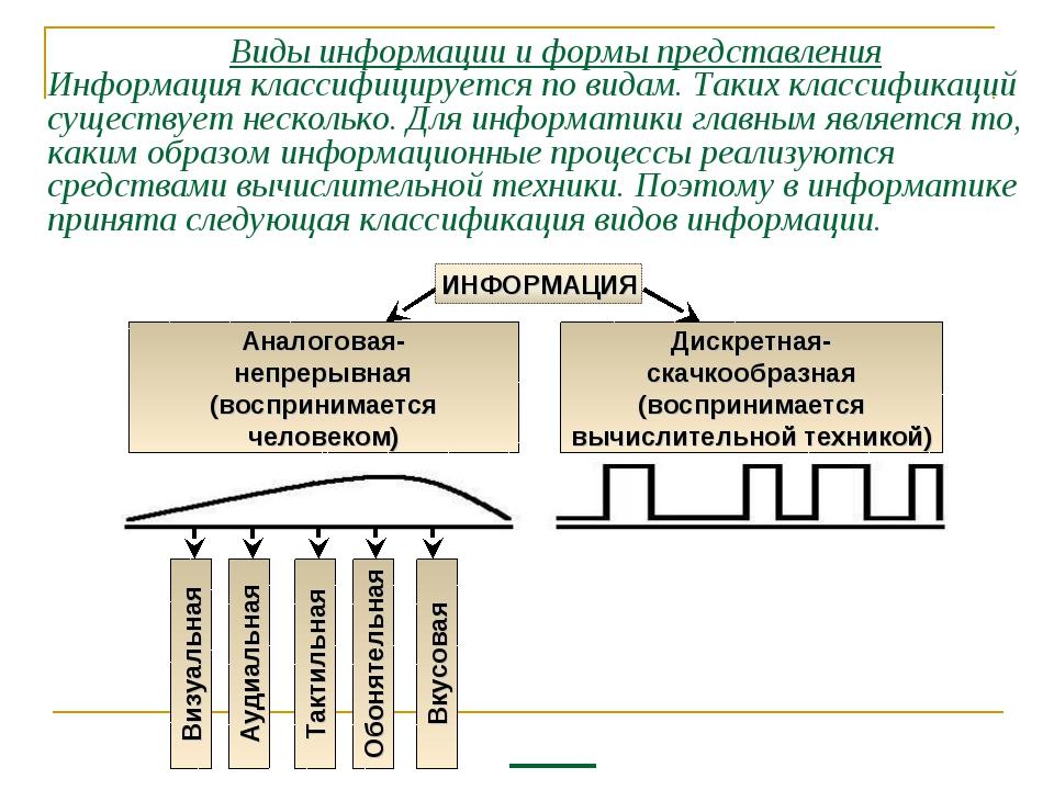 Виды информации и формы представления Информация классифицируется по видам....