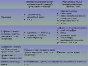 Естественные языки (носят национальный характер): речь и письменностьФормал