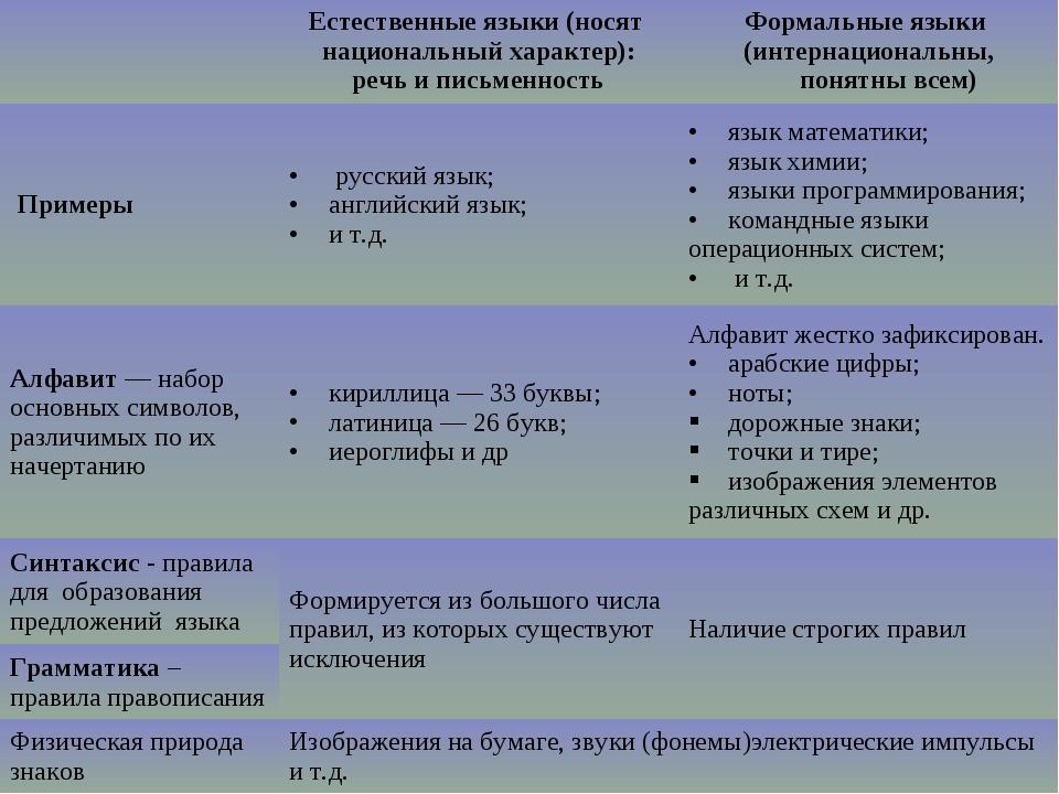 Естественные языки (носят национальный характер): речь и письменностьФормал...