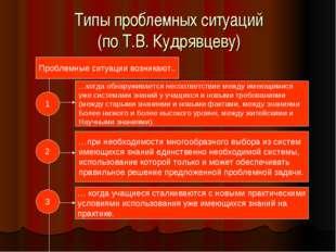 Типы проблемных ситуаций (по Т.В. Кудрявцеву)