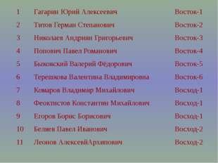 1 Гагарин Юрий Алексеевич Восток-1 2 Титов Герман Степанович Восток-2 3 Никол