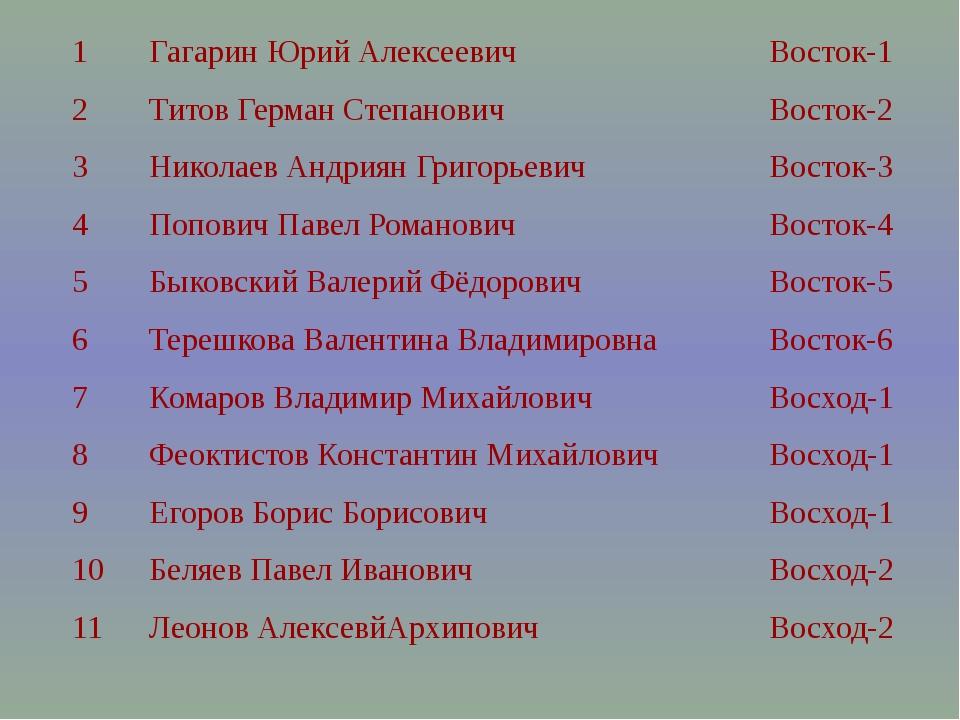 1 Гагарин Юрий Алексеевич Восток-1 2 Титов Герман Степанович Восток-2 3 Никол...