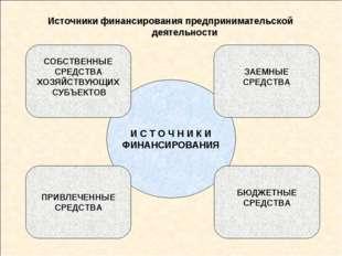 Источники финансирования предпринимательской деятельности И С Т О Ч Н И К И Ф
