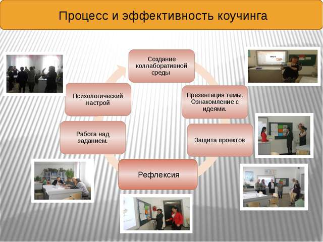 Процесс и эффективность коучинга Рефлексия