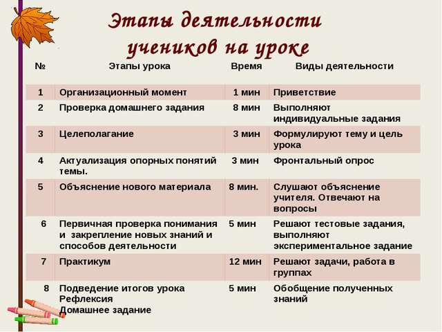 Этапы деятельности учеников на уроке № Этапы урока Время Виды деятельности 1...