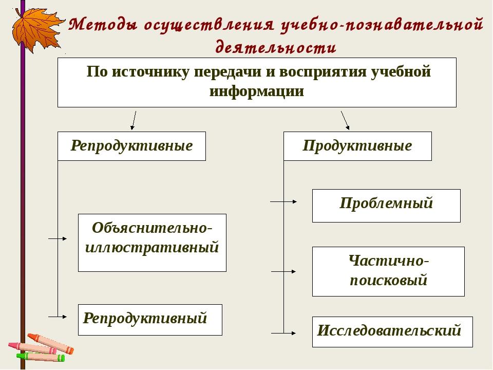 Методы осуществления учебно-познавательной деятельности Репродуктивные Продук...