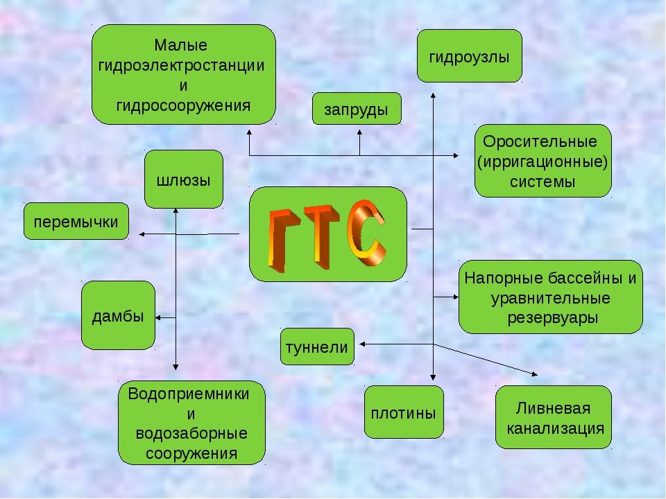 перемычки шлюзы запруды гидроузлы Оросительные (ирригационные) системы Малые...