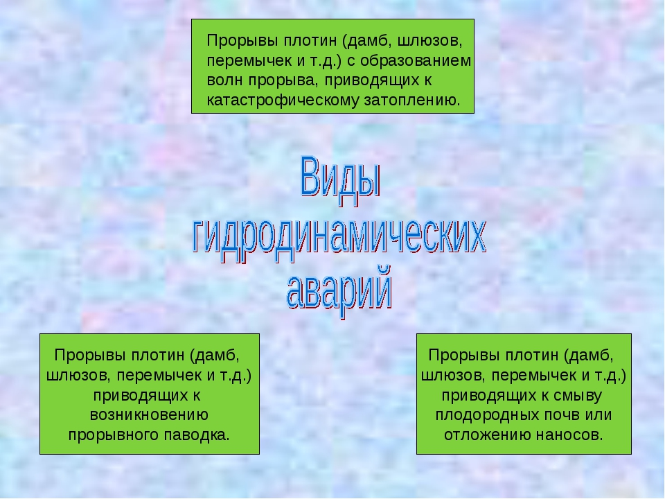 Прорывы плотин (дамб, шлюзов, перемычек и т.д.) с образованием волн прорыва,...