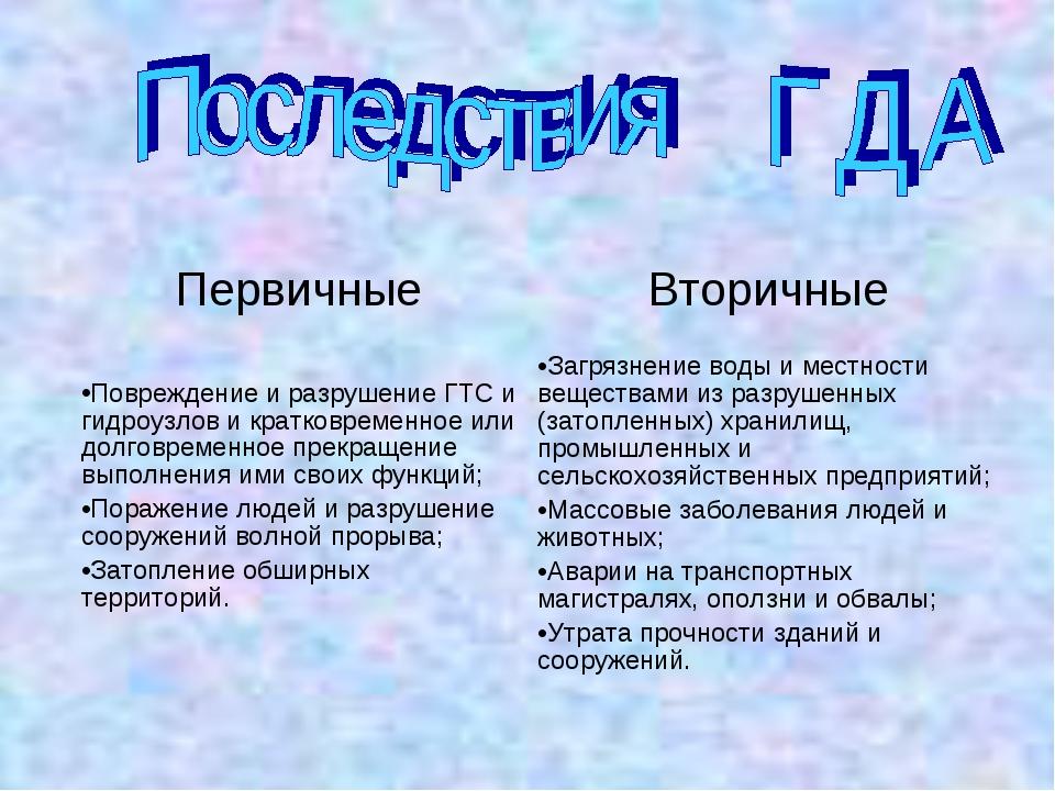 ПервичныеВторичные Повреждение и разрушение ГТС и гидроузлов и кратковременн...