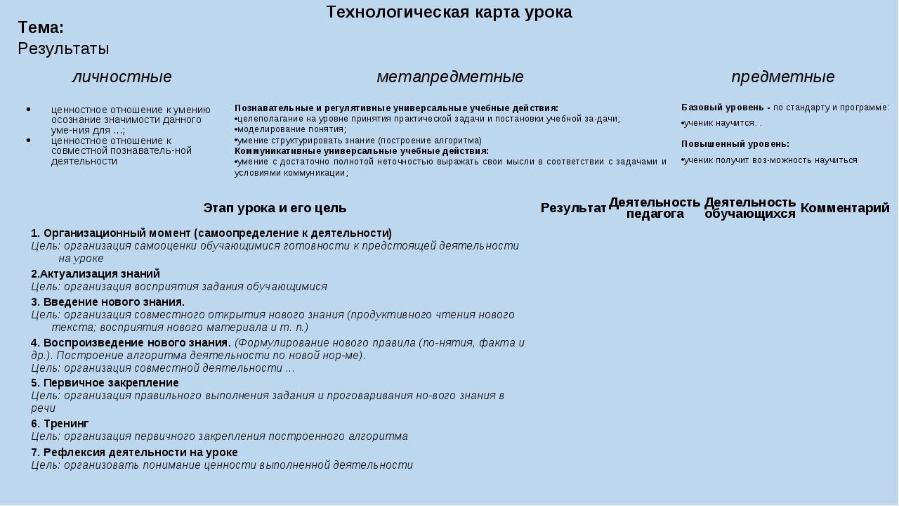 Технологическая карта урока Тема: Результаты: личностныеметапредметныепредм...