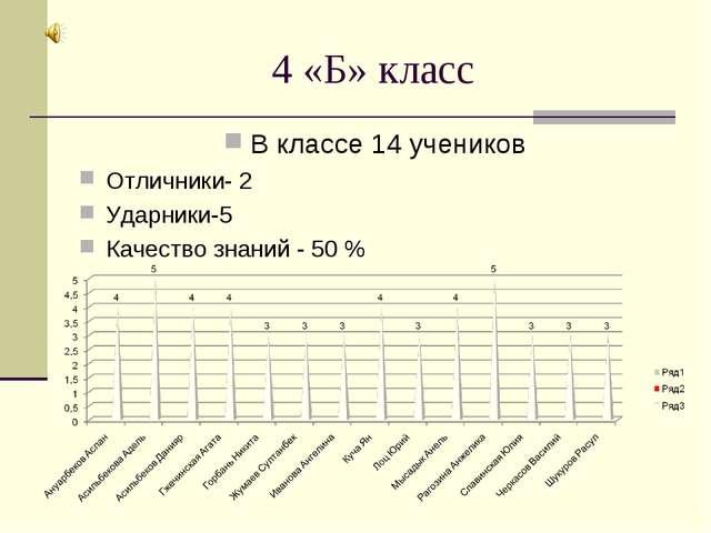 4 «Б» класс В классе 14 учеников Отличники- 2 Ударники-5 Качество знаний - 50 %