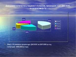 Диаграмма количества учащихся 1-4 классов, прошедших курс ДАС-БОС, по возраст