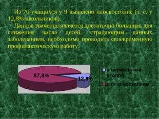 Из 70 учащихся у 9 выявлено плоскостопие (т. е. у 12,8% школьников). Данное з