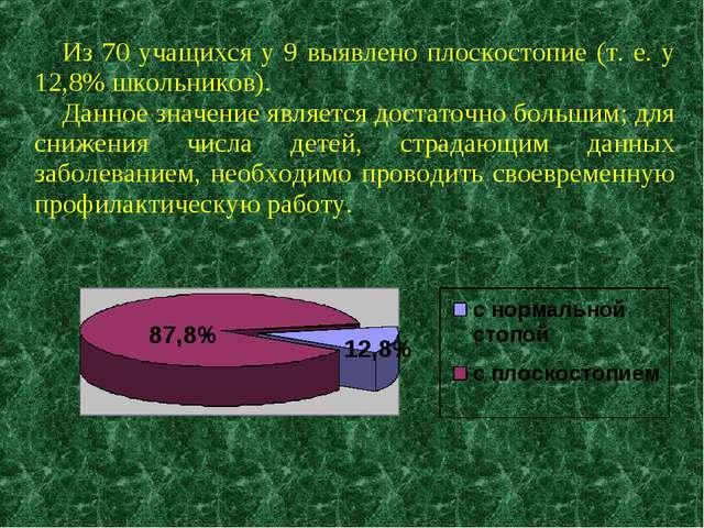 Из 70 учащихся у 9 выявлено плоскостопие (т. е. у 12,8% школьников). Данное з...