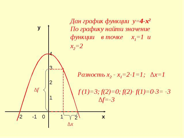 4 3 2 1 у х 2 -2 -1 1 0 Дан график функции у=4-х2 По графику найти значение ф...