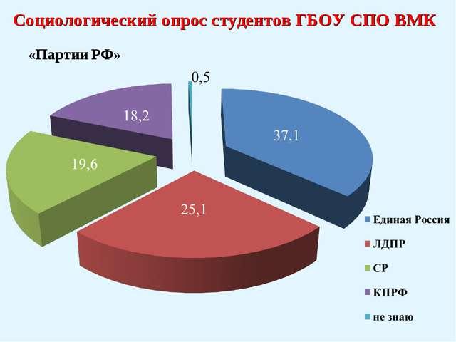 Социологический опрос студентов ГБОУ СПО ВМК «Партии РФ»