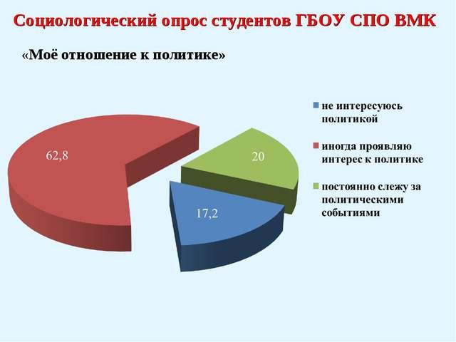 Социологический опрос студентов ГБОУ СПО ВМК «Моё отношение к политике»