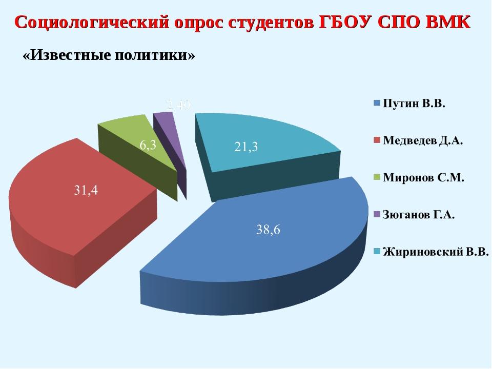 Социологический опрос студентов ГБОУ СПО ВМК «Известные политики»