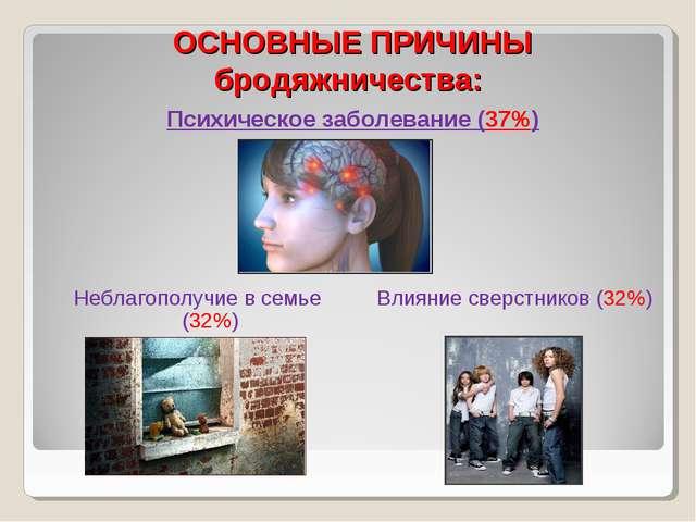 ОСНОВНЫЕ ПРИЧИНЫ бродяжничества: Психическое заболевание (37%) Неблагополучие...