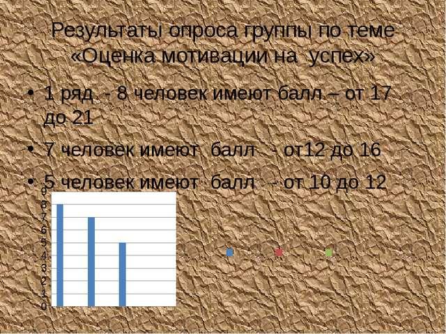 Результаты опроса группы по теме «Оценка мотивации на успех» 1 ряд - 8 челове...