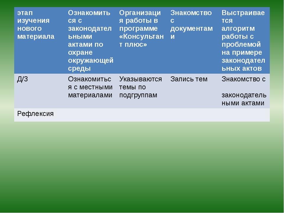 этапизучения нового материала Ознакомиться с законодательными актами по охран...