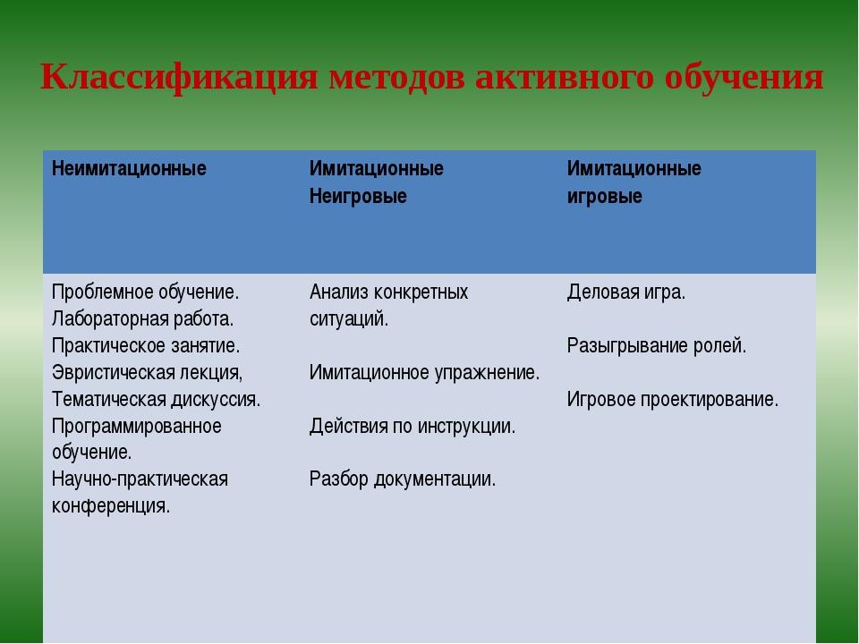 Классификация методов активного обучения Неимитационные Имитационные Неигров...