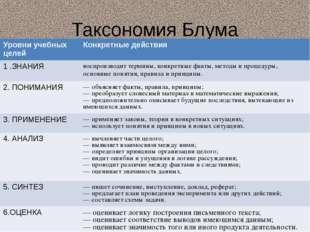 Таксономия Блума Уровниучебных целей Конкретные действия 1 .ЗНАНИЯ воспроизво