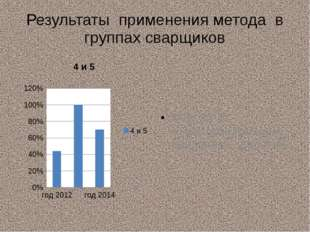 Результаты применения метода в группах сварщиков МДК 01.01 «Подготовительные