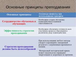 Основные принципы преподавания Основные принципы Основные моменты при использ