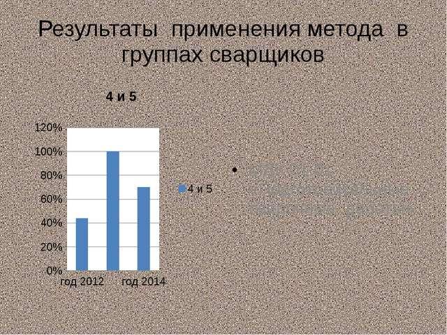 Результаты применения метода в группах сварщиков МДК 01.01 «Подготовительные...