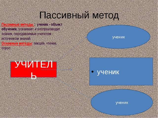 Пассивный метод УЧИТЕЛЬ ученик ученик ученик Пассивные методы : ученик - объе...