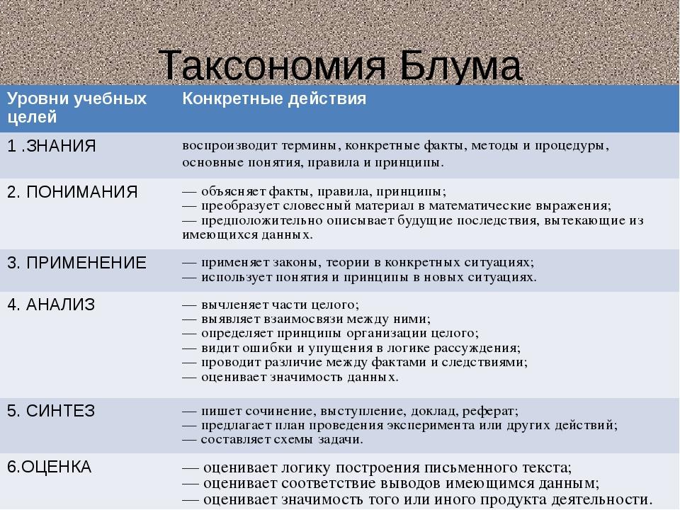 Таксономия Блума Уровниучебных целей Конкретные действия 1 .ЗНАНИЯ воспроизво...