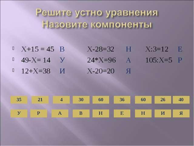 Х+15 = 45 ВХ-28=32НХ:3=12 Е 49-Х= 14 У24*Х=96А105:Х=5 Р 12+Х=38 ИХ...