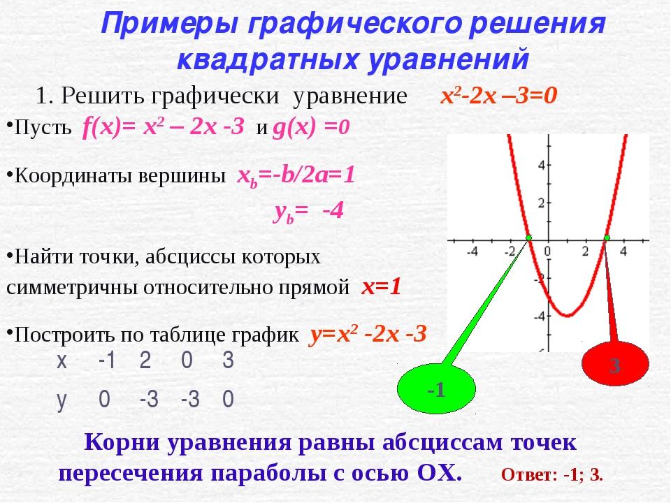Пусть f(x)= x2 – 2x -3 и g(x) =0 Координаты вершины xb=-b/2a=1 yb= -4 На...