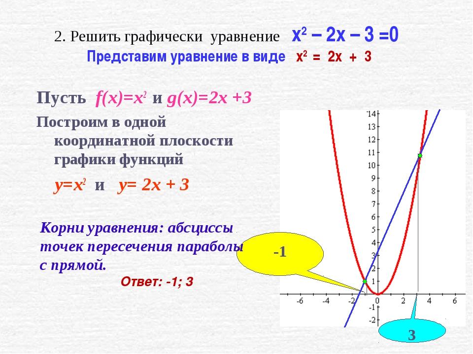 2. Решить графически уравнение x2 – 2x – 3 =0 Представим уравнение в виде x2...