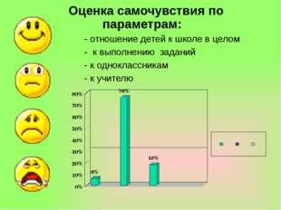 Оценка самочувствия по параметрам: - отношение детей к школе в целом - к вып