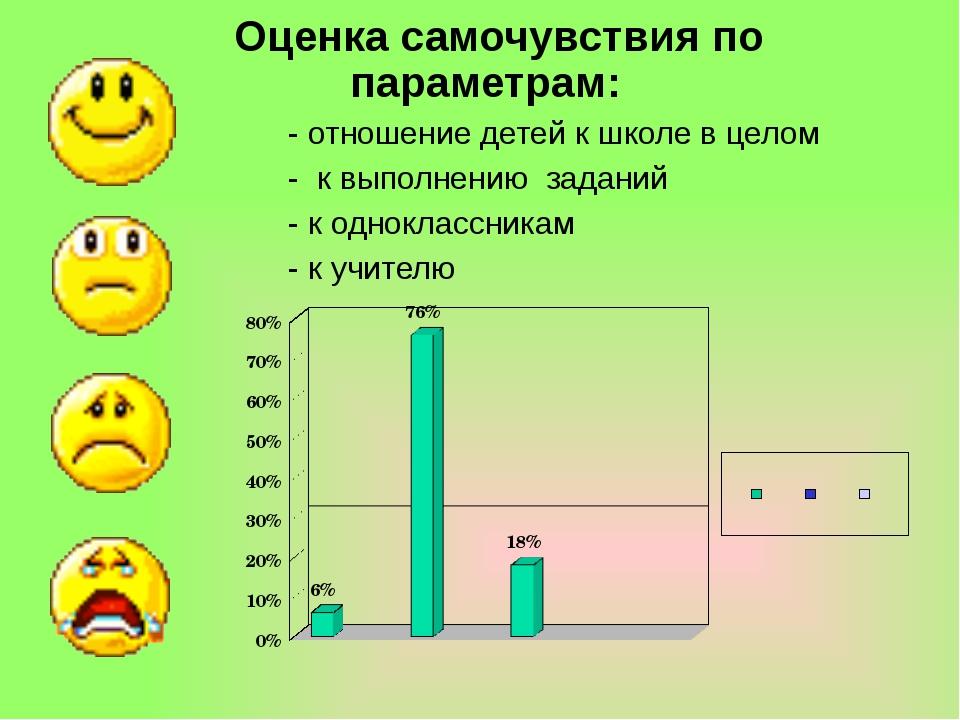 Оценка самочувствия по параметрам: - отношение детей к школе в целом - к вып...